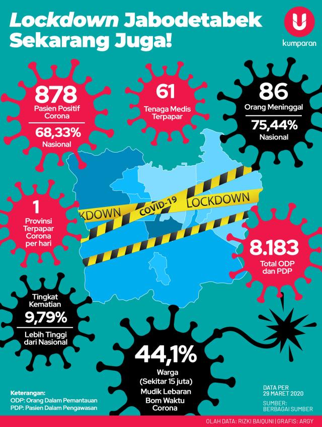 Infografik Lockdown Jabodetabek Sekarang Juga