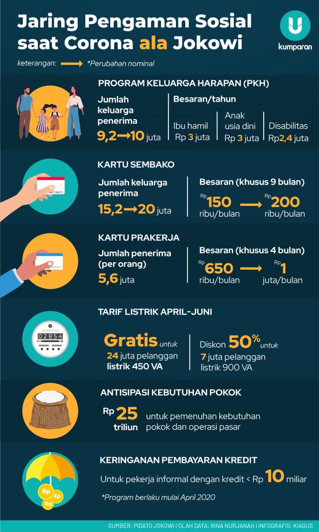 Jaring Pengaman Sosial ala Jokowi