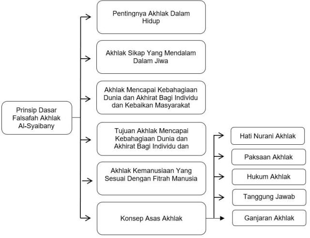 Prinsip Dasar Falsafah Akhlak Al Syaibany Dan Implikasinya Dalam Pendidikan Kumparan Com