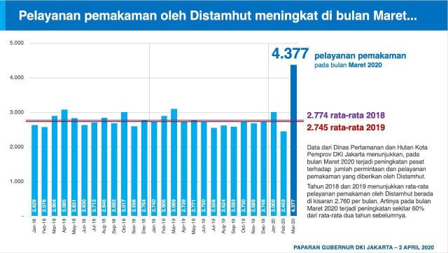 4.377 Orang Dikubur di Jakarta pada Maret 2020, Meningkat Hampir 2 Kali Lipat (151089)