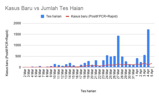 Meragukan Data Kasus Corona di Indonesia (98560)