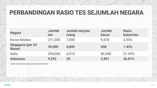 Meragukan Data Kasus Corona di Indonesia (98559)
