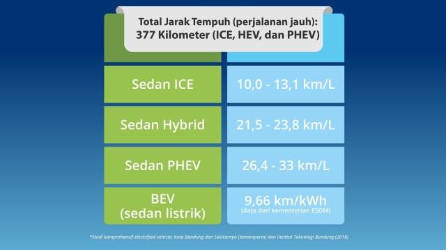 Mobil Berbasis Listrik: Formulasi Tekan Konsumsi BBM   (25544)