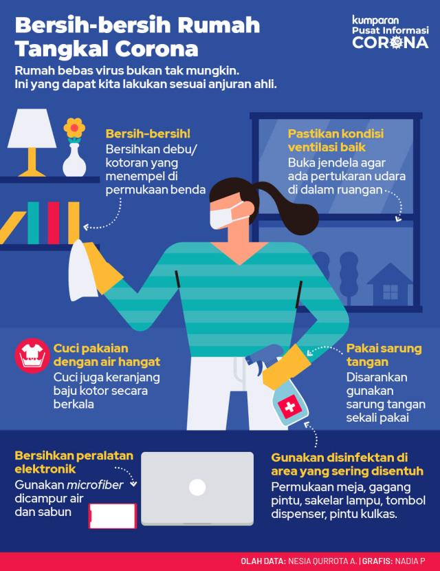 Tips Membersihkan Rumah Untuk Cegah Penyebaran Virus Corona Kumparan Com