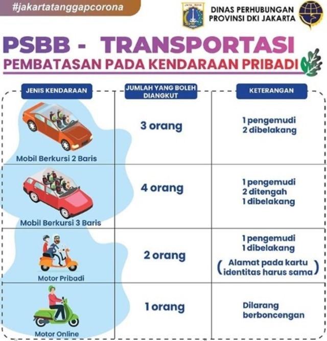 """Ini aturan membawa penumpang kendaraan pribadi saat PSBB"""""""