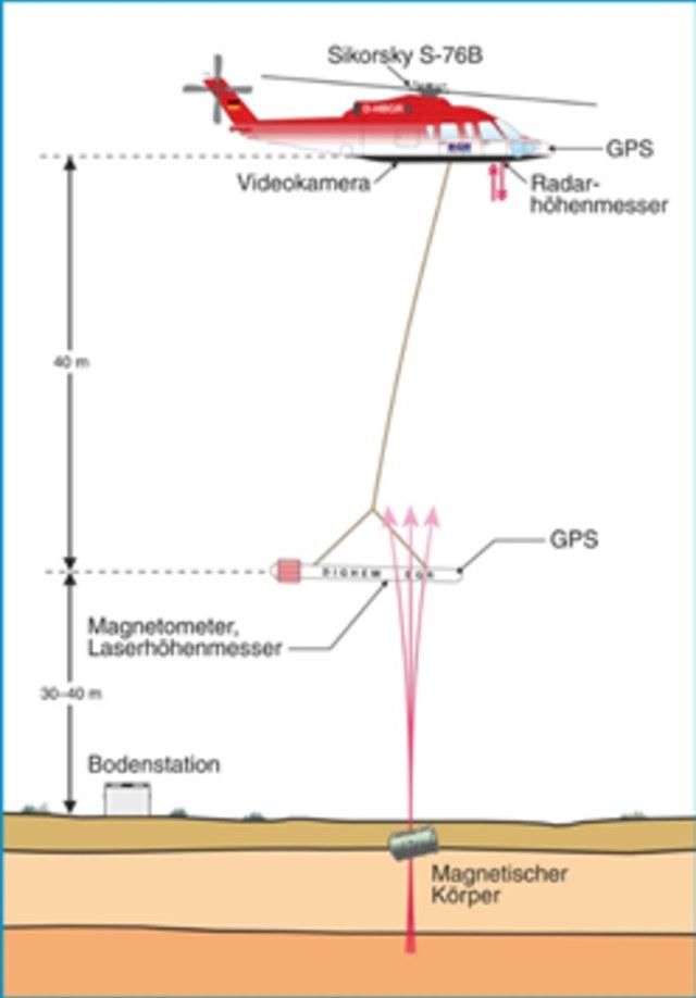 Meneliti Bawah Permukaan Bumi Melalui Udara, Apa Mungkin? (41762)
