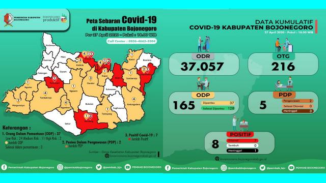 Update Corona Bojonegoro: ODP 37 Orang, PDP 5 Meninggal 3, Positif 8 Meninggal 1 (673435)
