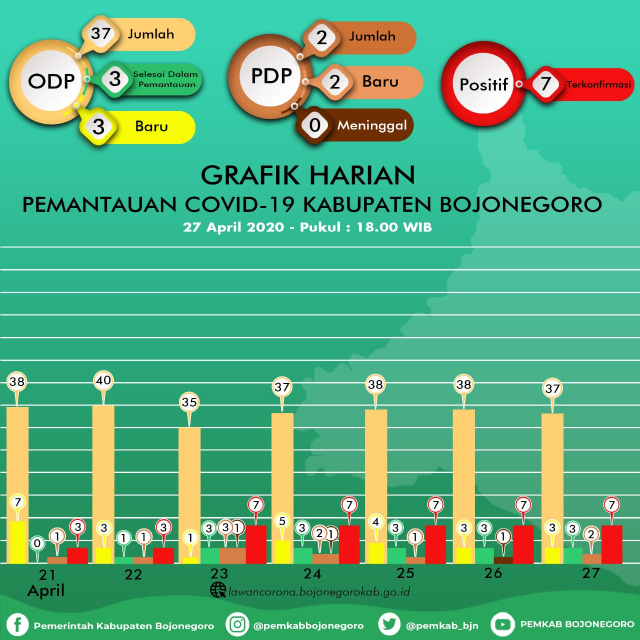 Update Corona Bojonegoro: ODP 37 Orang, PDP 5 Meninggal 3, Positif 8 Meninggal 1 (673436)