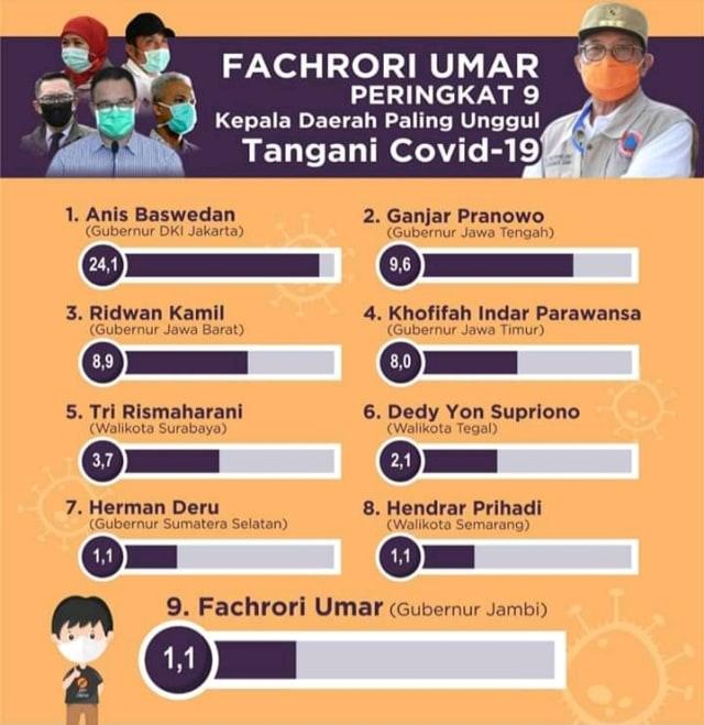 Gubernur Jambi Peringkat 9, Kepala Daerah Paling Tepat Tangani Corona (91496)