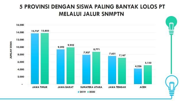 Sebanyak 13.803 Siswa di Jatim Lolos SNMPTN, Tertinggi Se-Indonesia (235295)