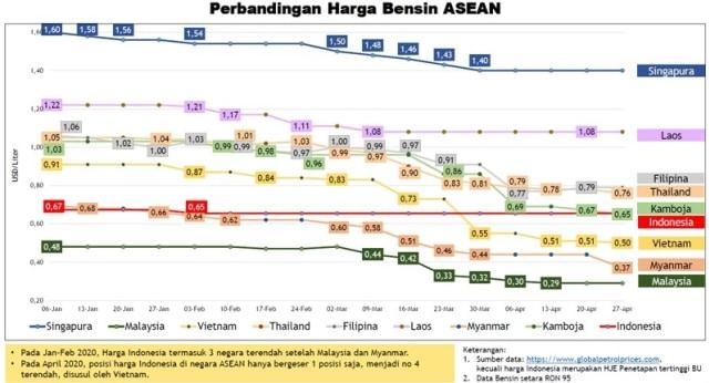 Perbandingan harga BBM di Asia Tenggara