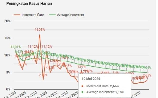 Kabar Baik DKI: Positivity Rates dan Tren Pertumbuhan Positif Corona Terus Turun (236572)