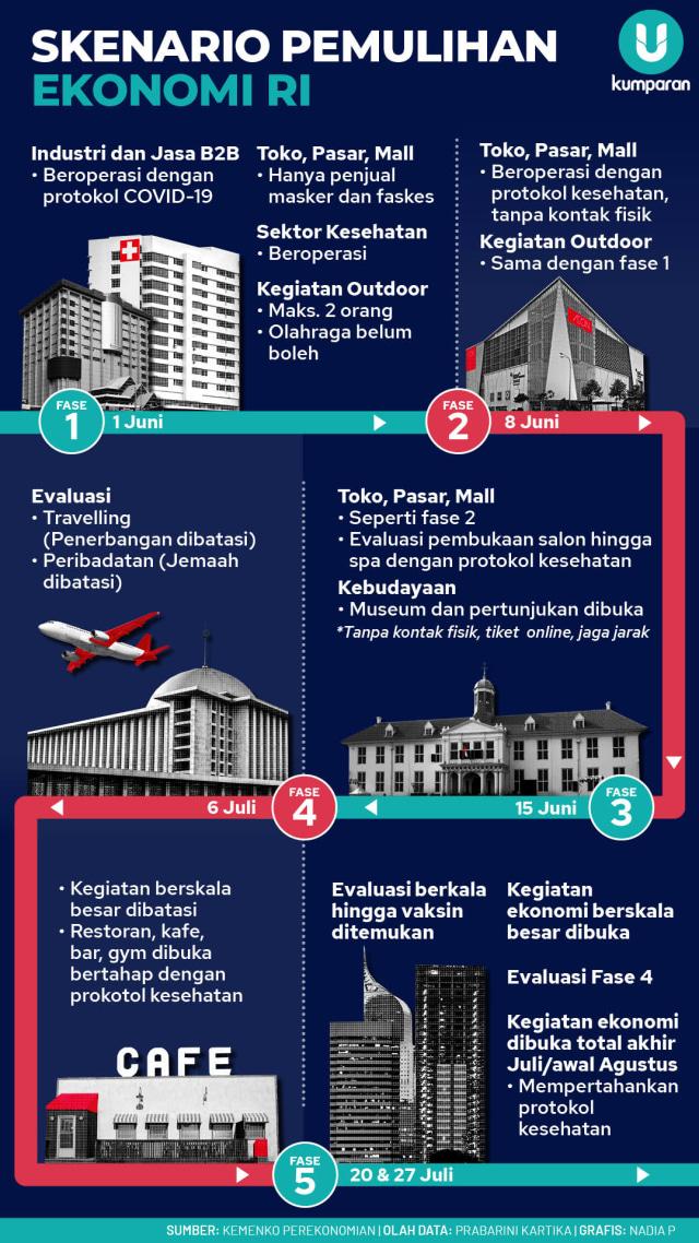 Infografik Skenario Pemulihan Ekonomi RI