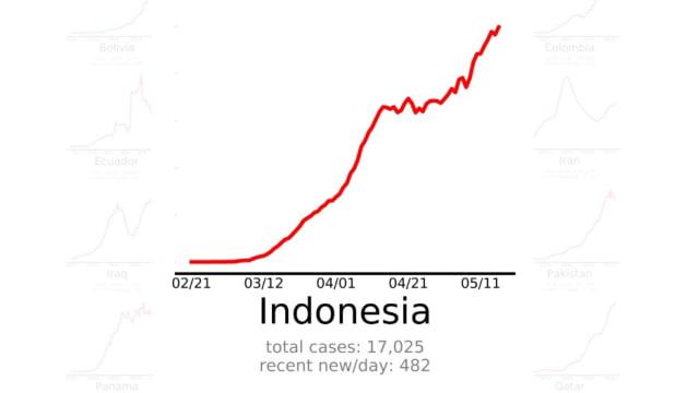 Jokowi Minta Kurva Corona Turun Akhir Mei, Faktanya Malah Naik Bak 'Gunung Gede' (126702)