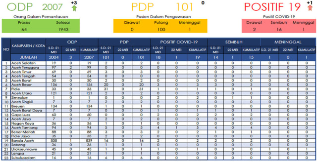 Kasus Positif COVID-19 di Aceh Bertambah, Kini Jadi 19 (63947)