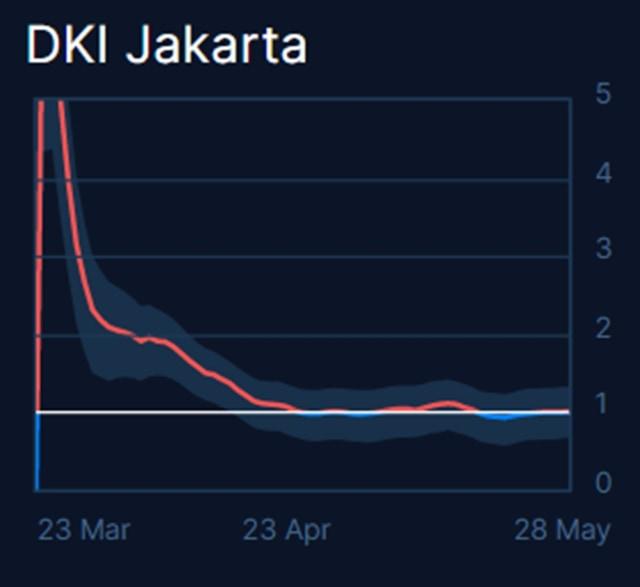 Angka Reproduksi Corona Rt Jakarta Naik Lagi di Atas 1: PSBB Lanjut? (24452)