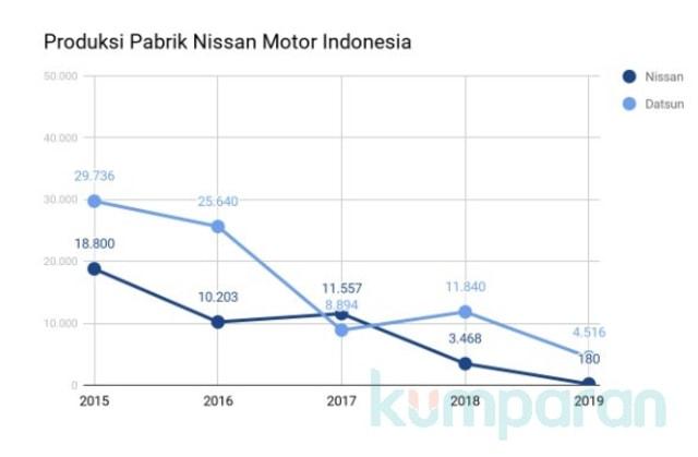 3 Fakta Tutupnya Pabrik Nissan di Indonesia (52899)