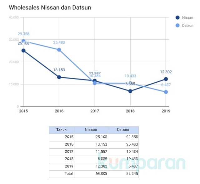 3 Fakta Tutupnya Pabrik Nissan di Indonesia (52898)