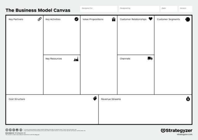 Hal Yang Perlu Anda Tahu Tentang Business Model Canvas Kumparan Com