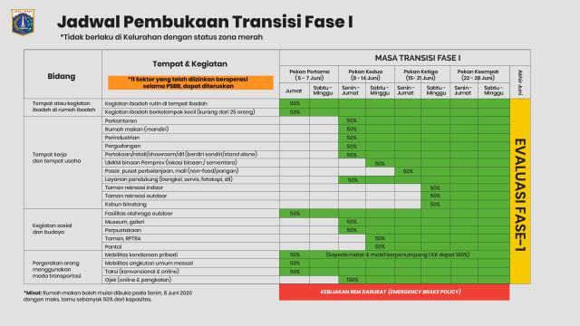 Data Kasus Corona Pekanan di Jakarta saat Masa PSBB hingga Rem Darurat Ditarik (45818)