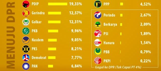 Golkar Ingin Presidential Threshold Tetap 20%, Capres 2024 Bisa 2 Lagi (47393)