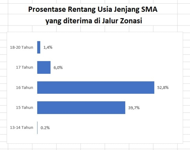 Hasil PPDB Zonasi DKI: Ada 7 Siswa Usia 20 Tahun Lolos Masuk SMA (81491)