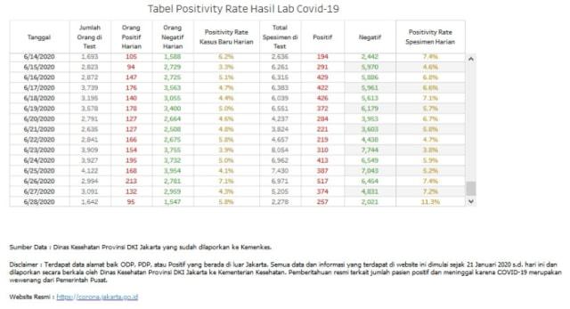 Dinkes: Positivity Rate Corona Jakarta 22-28 Juni 4,99 Persen (689811)