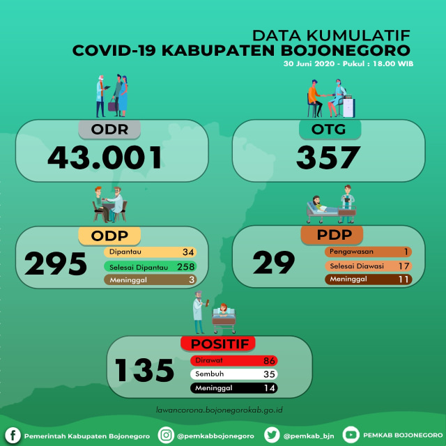 Update Corona Bojonegoro 30 Juni: Positif Tetap 135, Meninggal 14, Sembuh 35 (912399)
