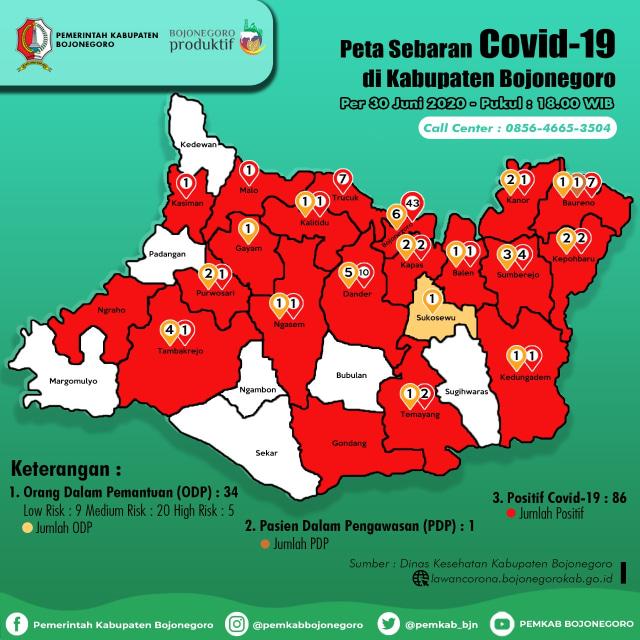 Update Corona Bojonegoro 30 Juni: Positif Tetap 135, Meninggal 14, Sembuh 35 (912400)