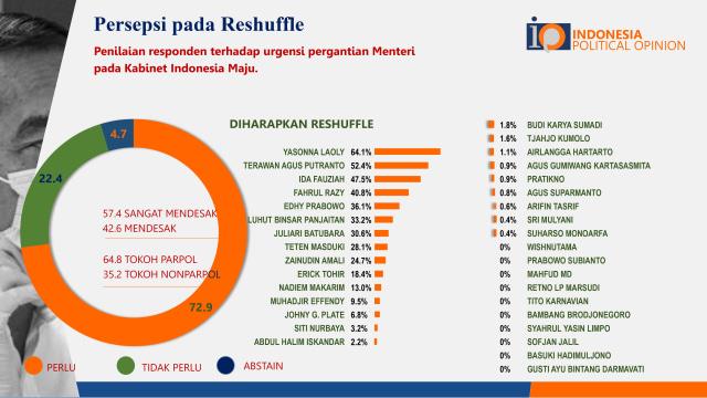 10 Menteri yang Paling Layak Dipertahankan Jokowi Versi IPO (288013)