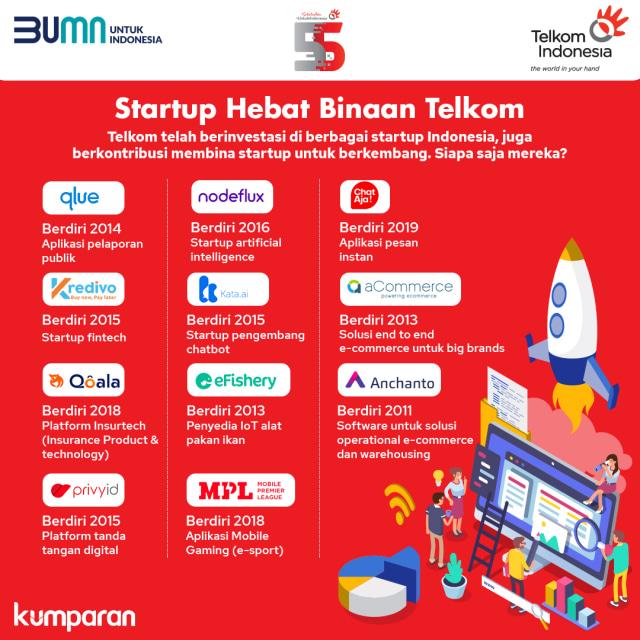 Infografik: Daftar Startup Hebat Binaan Telkom (390001)