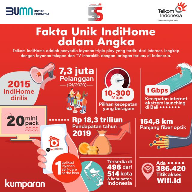 Infografik: Fakta Unik IndiHome dalam Angka (168057)