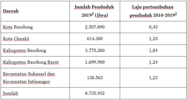 Provinsi Bandung Raya, Perlukah? (39353)
