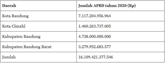 Provinsi Bandung Raya, Perlukah? (39355)