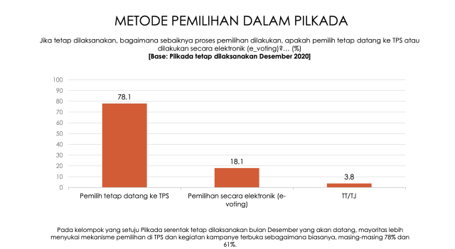 Survei: 63,1 Persen Publik Ingin Pilkada 9 Desember Ditunda (56154)