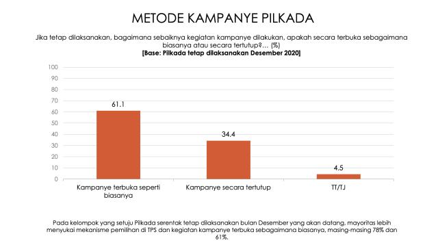Survei: 63,1 Persen Publik Ingin Pilkada 9 Desember Ditunda (56153)