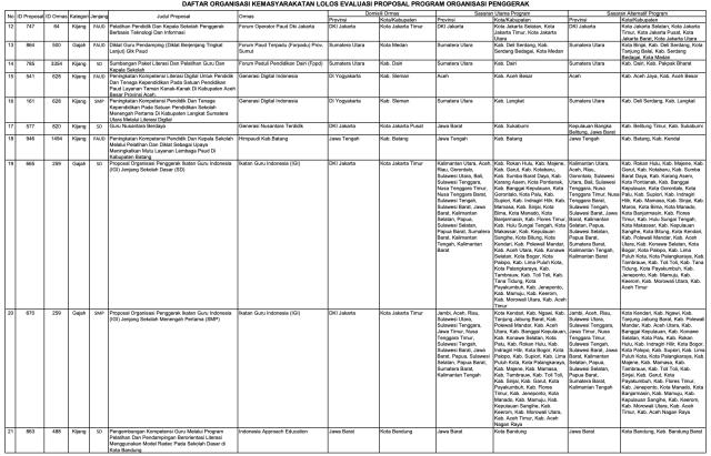 156 Ormas Lolos Program Kemendikbud, Ada Sampoerna dan Tanoto Foundation (152010)