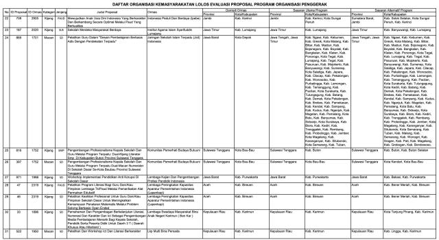 156 Ormas Lolos Program Kemendikbud, Ada Sampoerna dan Tanoto Foundation (152014)