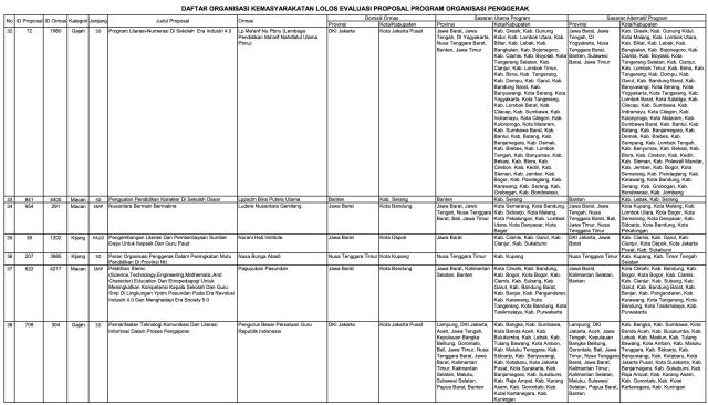 156 Ormas Lolos Program Kemendikbud, Ada Sampoerna dan Tanoto Foundation (152011)