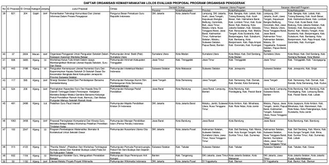 156 Ormas Lolos Program Kemendikbud, Ada Sampoerna dan Tanoto Foundation (152013)