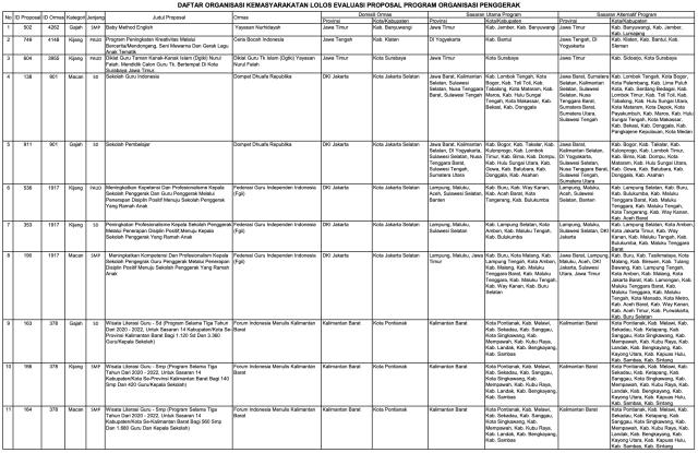 156 Ormas Lolos Program Kemendikbud, Ada Sampoerna dan Tanoto Foundation (152012)
