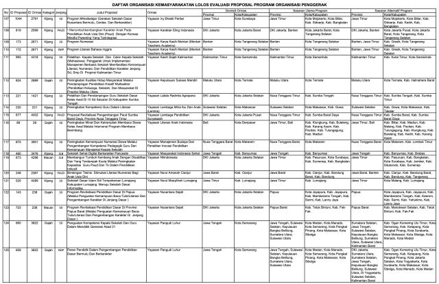156 Ormas Lolos Program Kemendikbud, Ada Sampoerna dan Tanoto Foundation (152006)