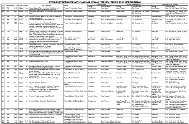 156 Ormas Lolos Program Kemendikbud, Ada Sampoerna dan Tanoto Foundation (152005)