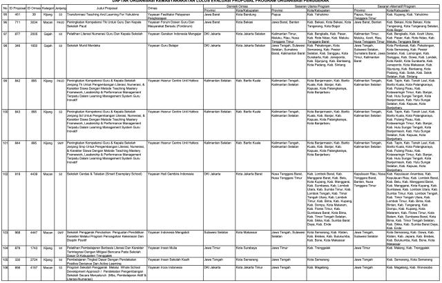 156 Ormas Lolos Program Kemendikbud, Ada Sampoerna dan Tanoto Foundation (152008)