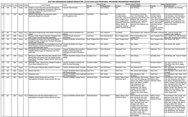 156 Ormas Lolos Program Kemendikbud, Ada Sampoerna dan Tanoto Foundation (152009)