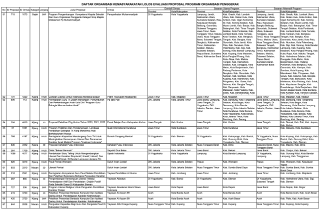 156 Ormas Lolos Program Kemendikbud, Ada Sampoerna dan Tanoto Foundation (152007)