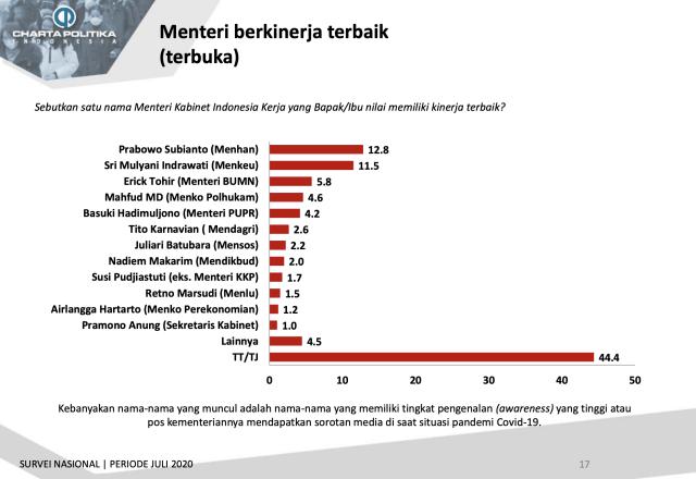 Survei: Prabowo, Sri Mulyani, Erick Thohir, 3 Besar Menteri Berkinerja Terbaik (245214)