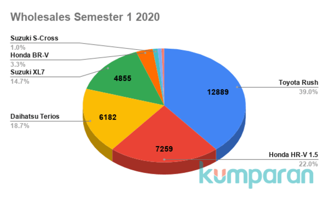 Toyota Rush Jadi Jawara Low SUV di Semester 1 2020 (22992)