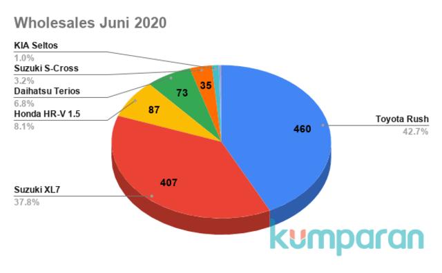 Toyota Rush Jadi Jawara Low SUV di Semester 1 2020 (22996)
