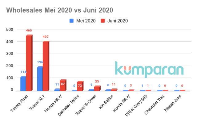 Toyota Rush Jadi Jawara Low SUV di Semester 1 2020 (22994)